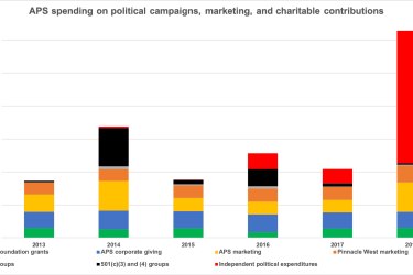 APS spending on lobbying, marketing, grants, and political campaigns
