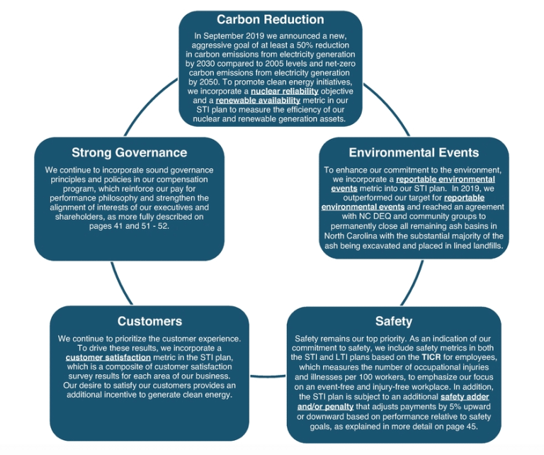 Duke Energy executive compensation does not encourage emission reduction.