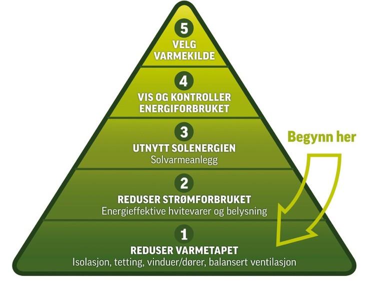 Lavenergisystemer och decentraliserad ventilation