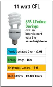 CFL Brightness Chart
