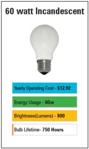 Incandescent Brightness Chart