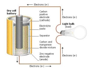 How do Batteries Work?  Simply explained with Pic