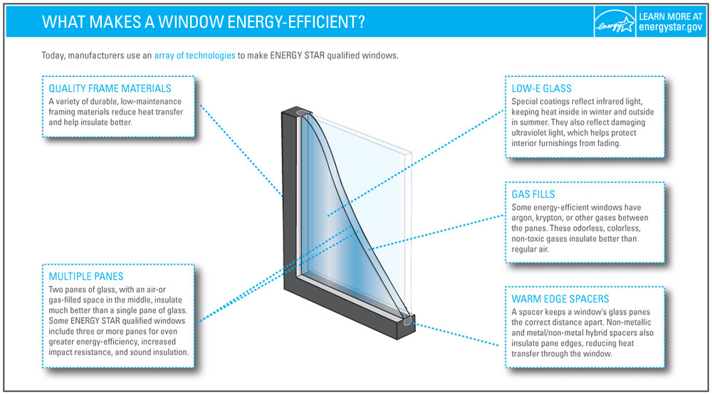 Image Result For Energy Efficient Windows