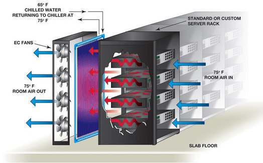 install in rack or in row cooling