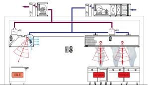 2015 – 2016 Demand Control Kitchen Ventilation | About