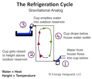 The Magic of Cold, Part 1  How Your Air Conditioner Works