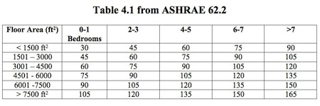ASHRAE 62.2-2010 Mechanical Ventilation Rates