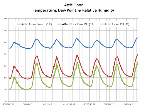 Temperature, dew point, and relative humidity near the floor of a spray foam insulated attic