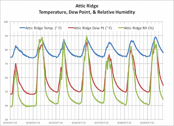 Temperature, dew point, and relative humidity near the ridge of a spray foam insulated attic