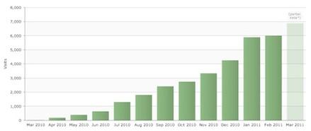 Blogging Social Media Organic Search Website Traffic Building Science