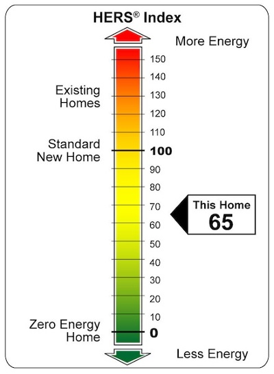 Home Energy Rating Hers Index Scale Resnet Reference Home Energy Code