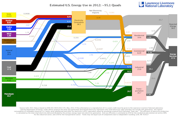 US Energy Flows LLNL Sankey Diagram 2012 600