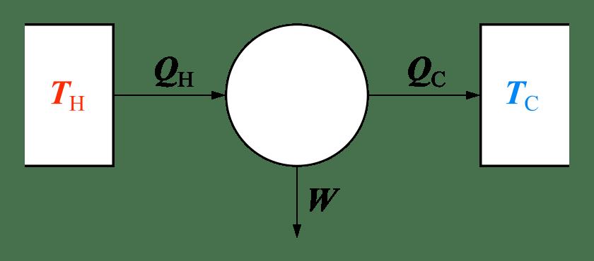 Carnot-heat-engine-second-law-thermodynamics