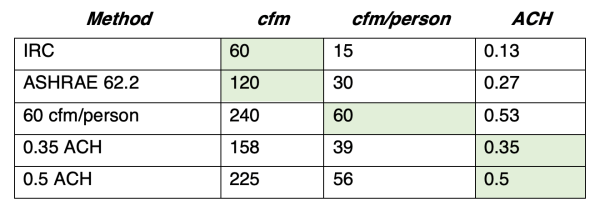 Ventilation rates using various metrics