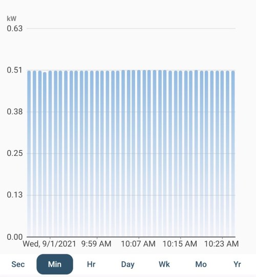 Long runtimes for a dehumidifier are good for efficiency