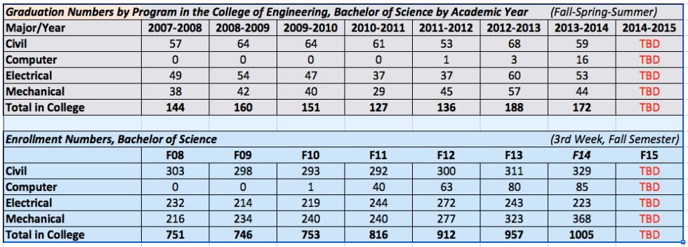 Graduation-Enrollment Numbers
