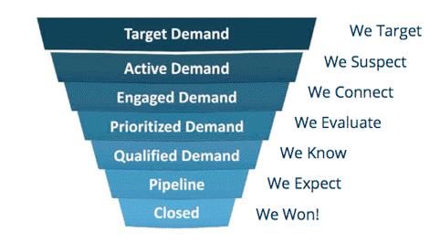 waterfall marketing