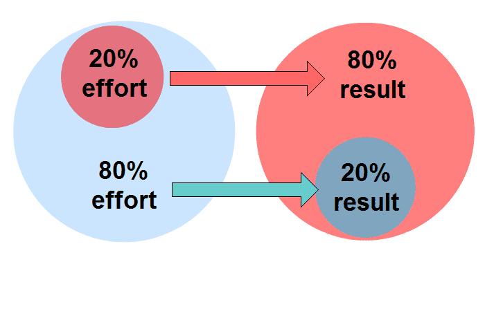 CRM Metrics 80/20 rule