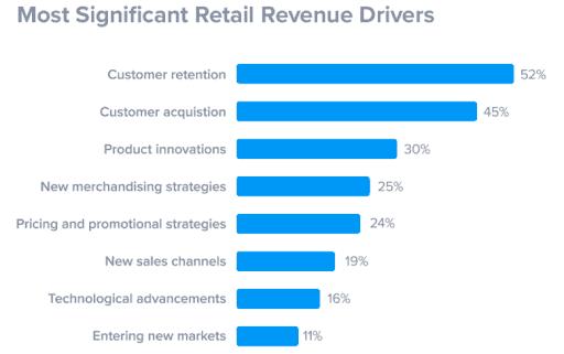 customer retention data