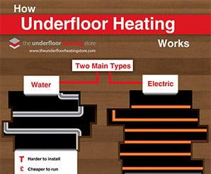 How Underfloor Heating Works Infographic