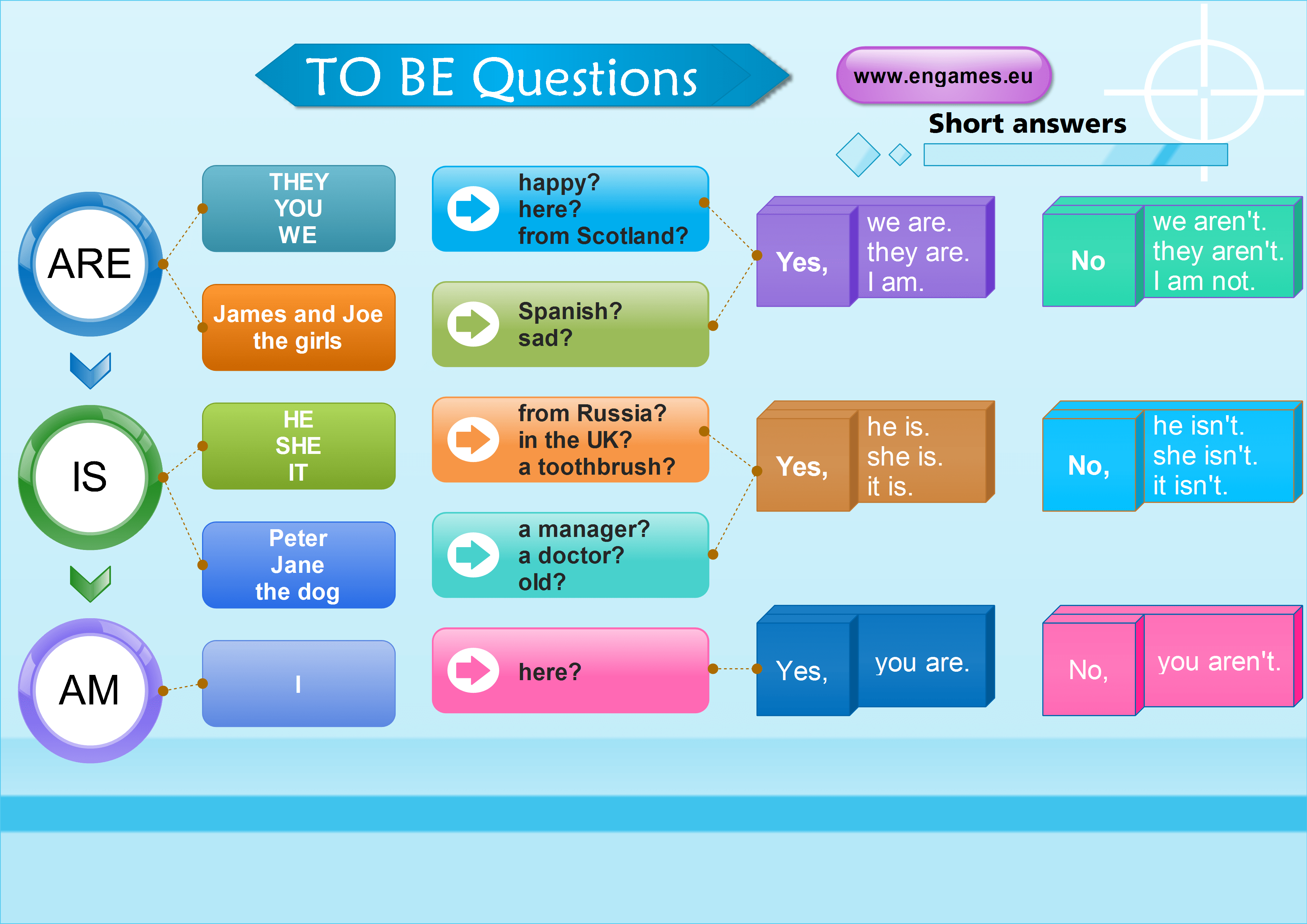 Verb To Be In Questions