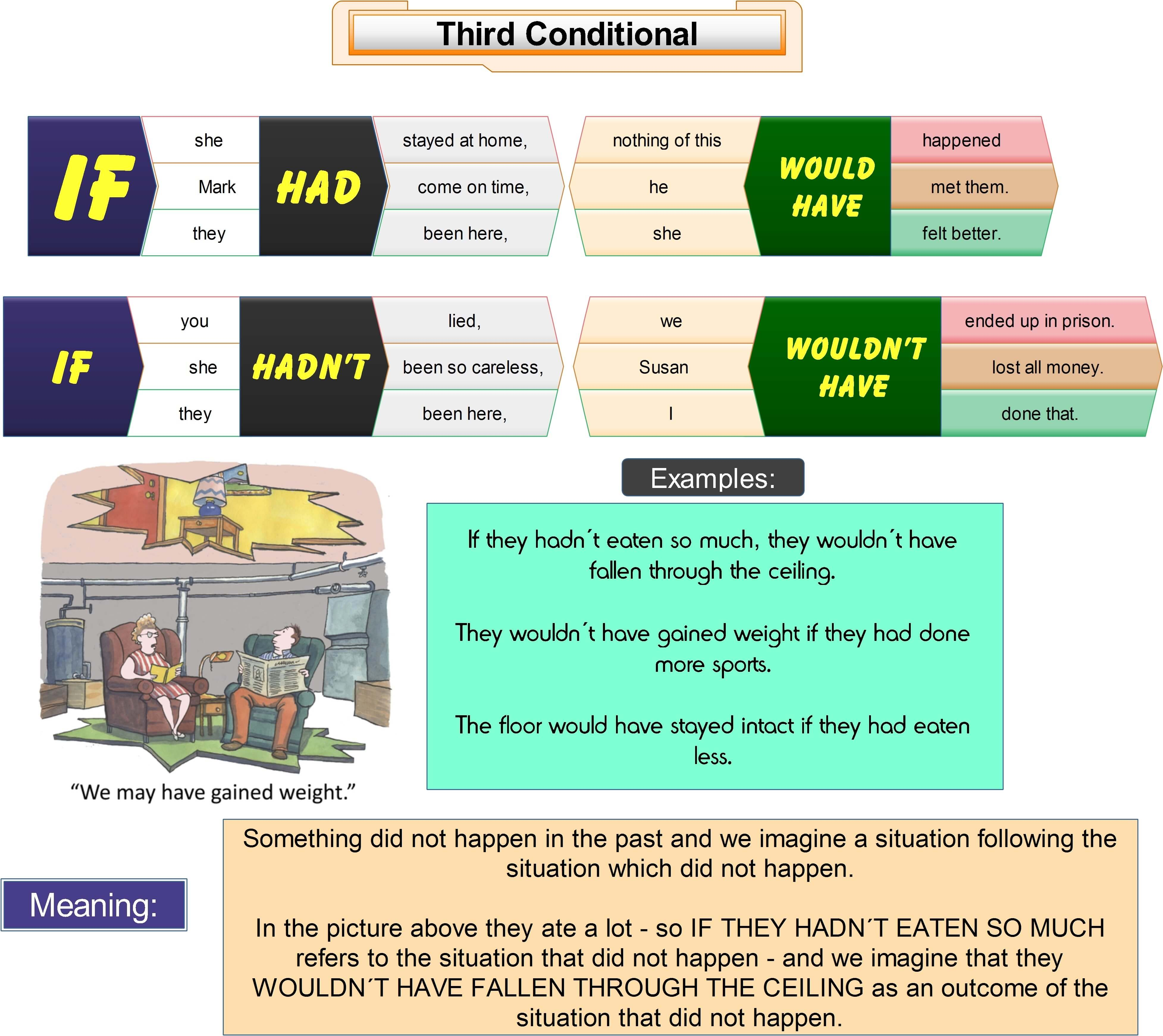 How To Form And Use The Third Conditional