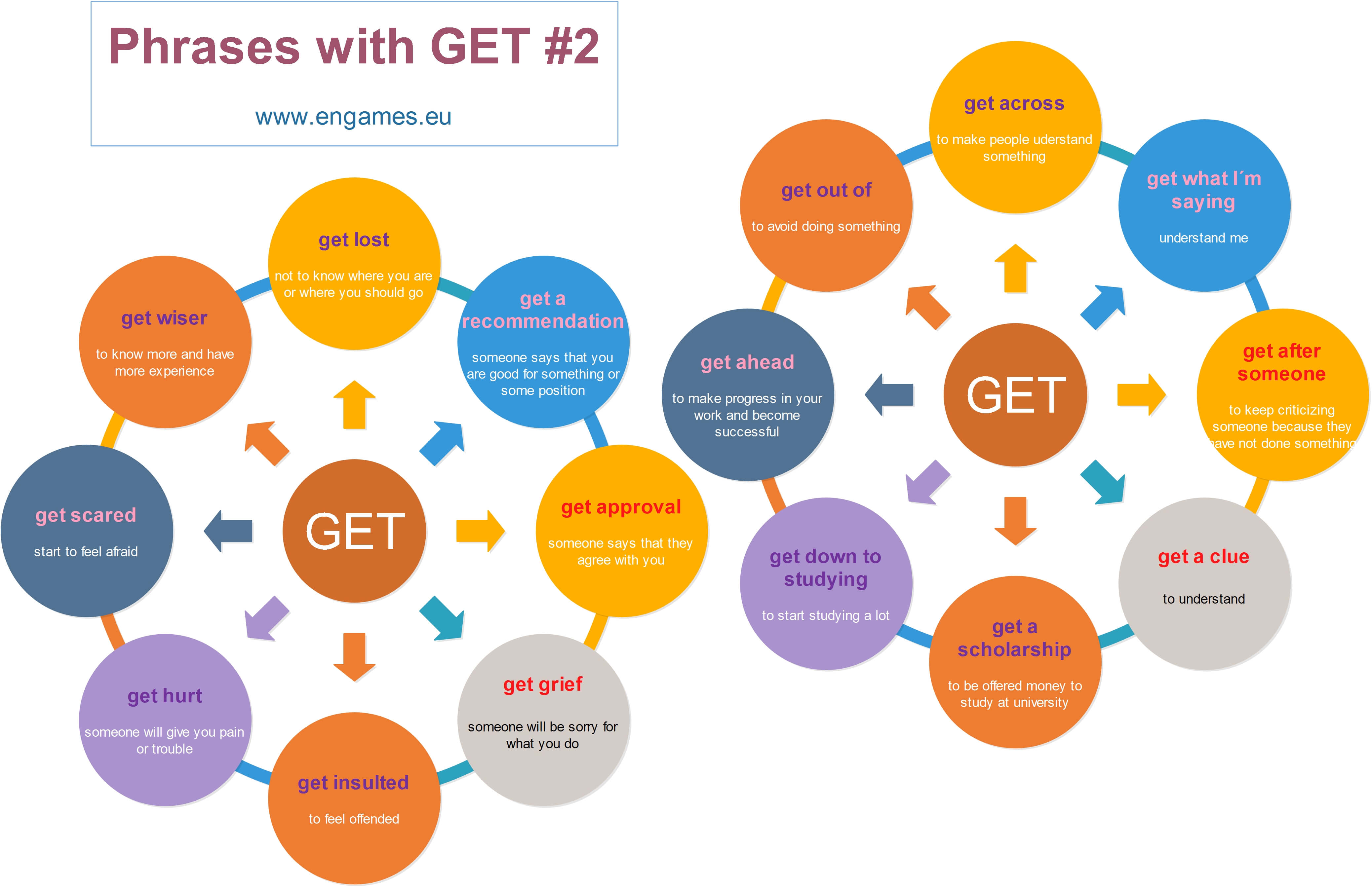 Phrases With Get 2