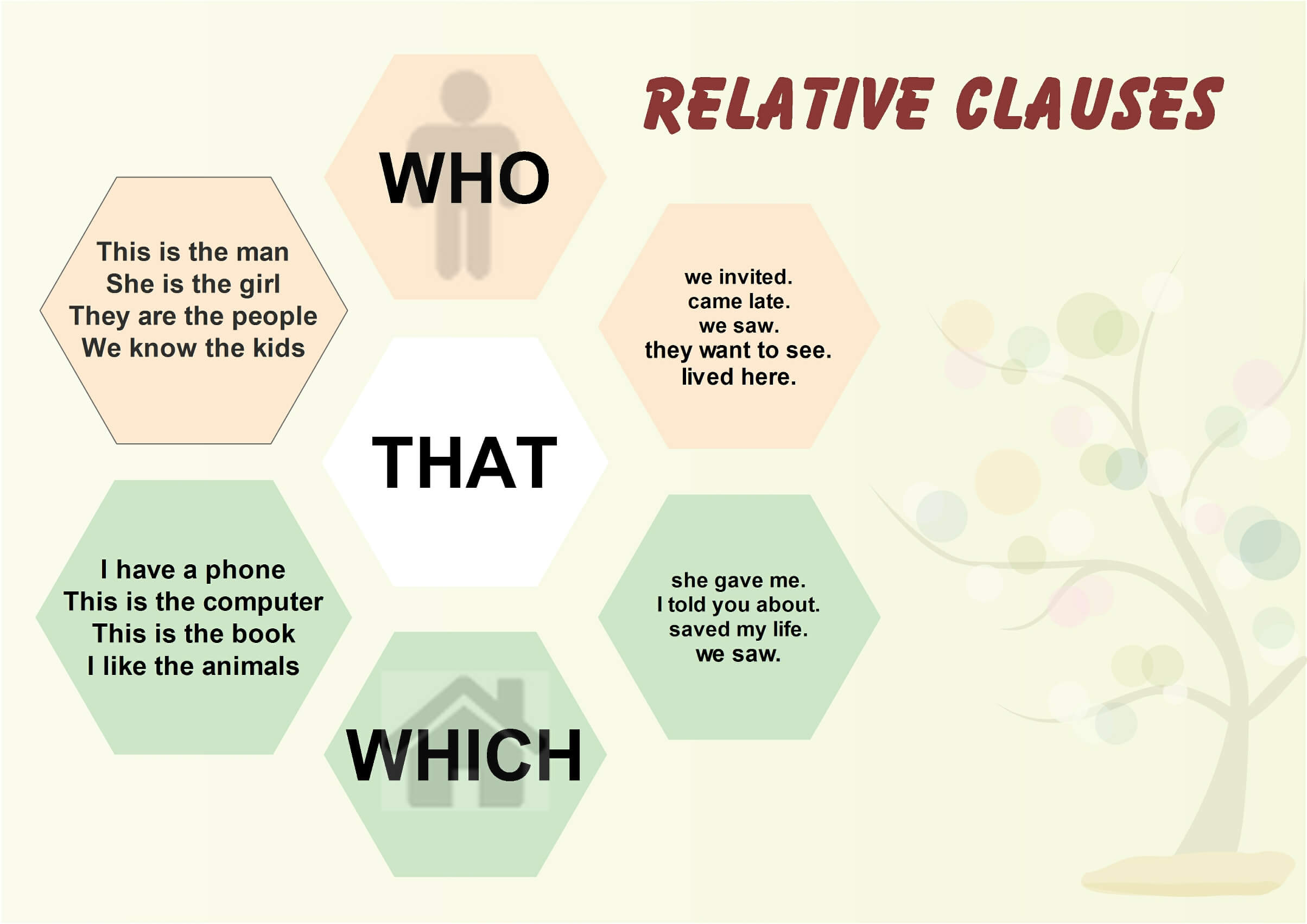 Relative Clauses In English