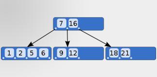 تصنيف شجري داخل قاعدة بيانات