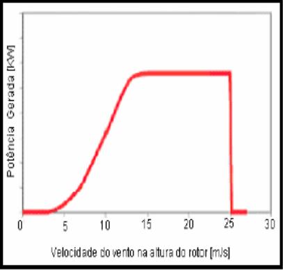 Curva típica de potência de um aerogerador