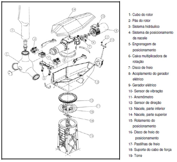 Esquema básico de uma turbina eólica