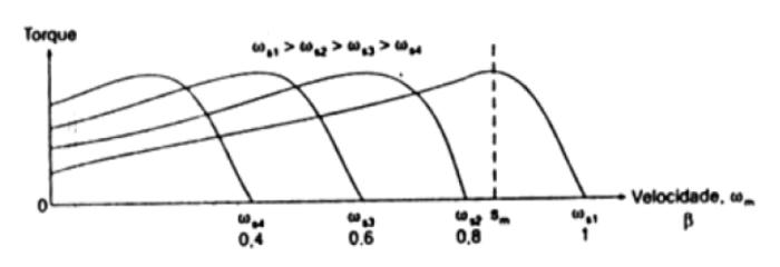 Curvas características toque-velocidade para controle V-F