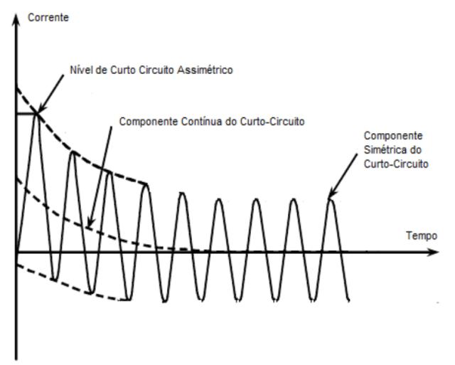 Forma de onda da corrente durante um curto-circuito