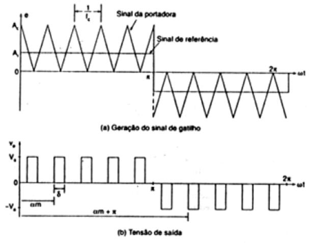 Modulação por pulsos múltiplos