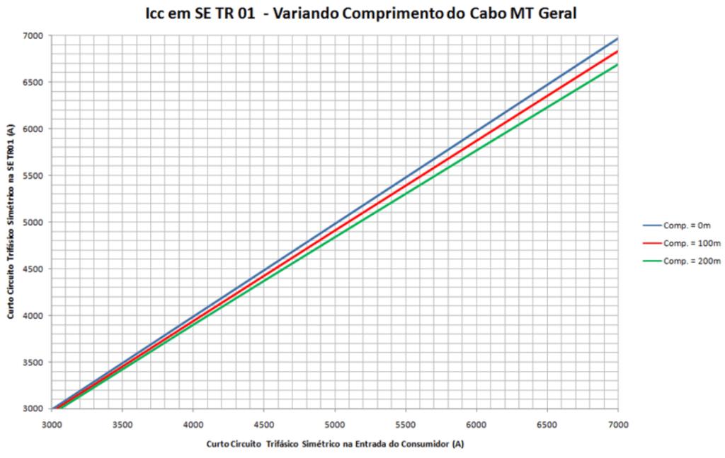 Nível de curto circuito trifásico no TR1