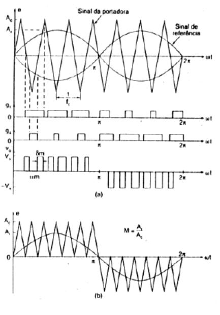 Sinais de controle e saída da modulação SPWM