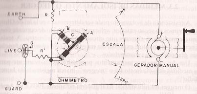 Princípio de funcionamento do megger