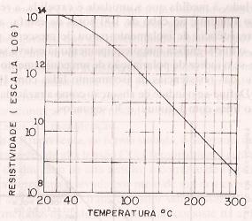 Verificação da resistividade de um isolante típico