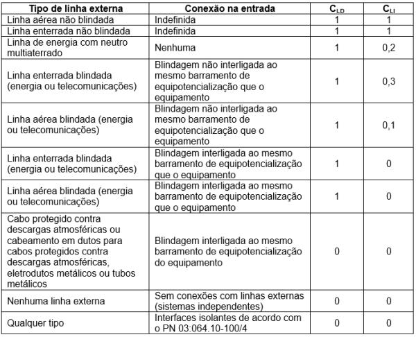 tabela 11 - Valores dos fatores CLD e CLI dependendo das condições de blindagem, aterramento e isolamento