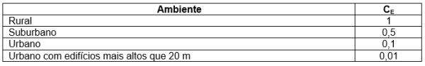 tabela 16 - Fator ambiental da linha CE