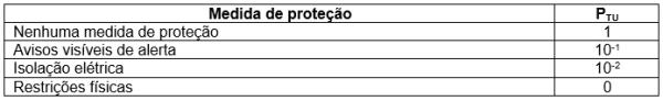 tabela 18 - Valores da probabilidade PTU de uma descarga em uma linha adentre a estrutura causar choque a seres vivos devido a tensões de toque perigosas