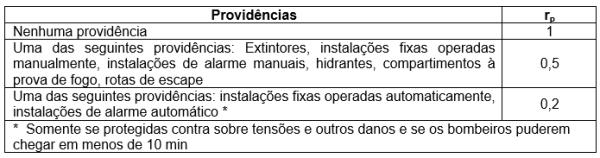 tabela 8 - Fator de redução rp em função das providências tomadas para reduzir as consequências de um incêndio