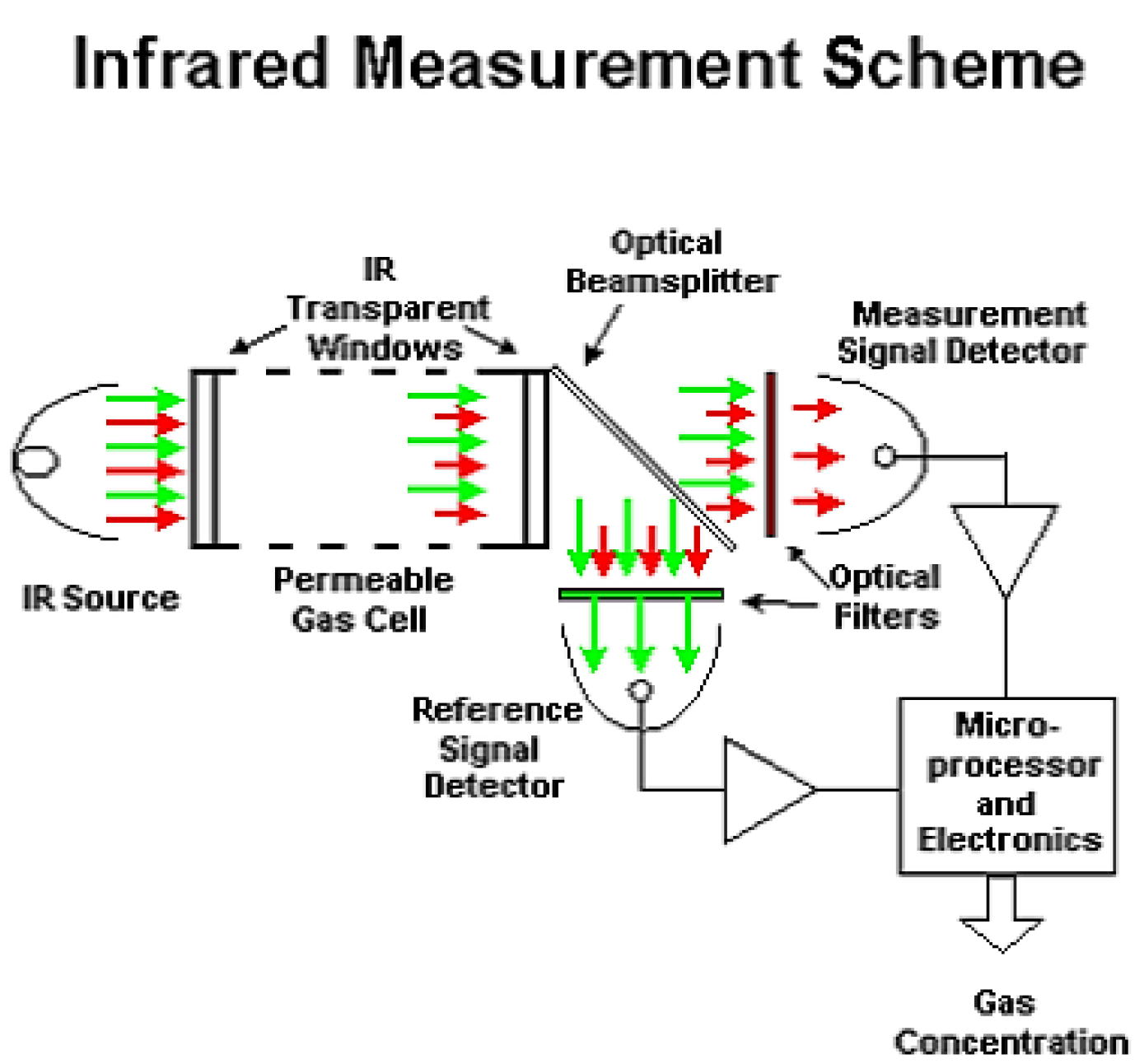 How Infrared Gas Detectors Work