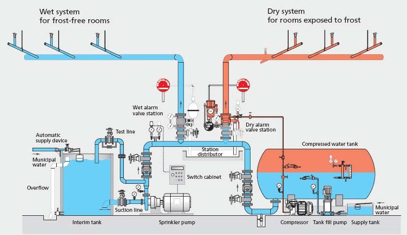 Pressure Temperature Curve Water