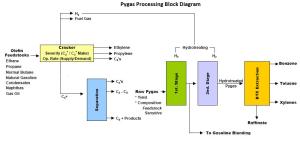 Typical Process Flow Diagram (PFD)  Pygas Processing  EnggCyclopedia