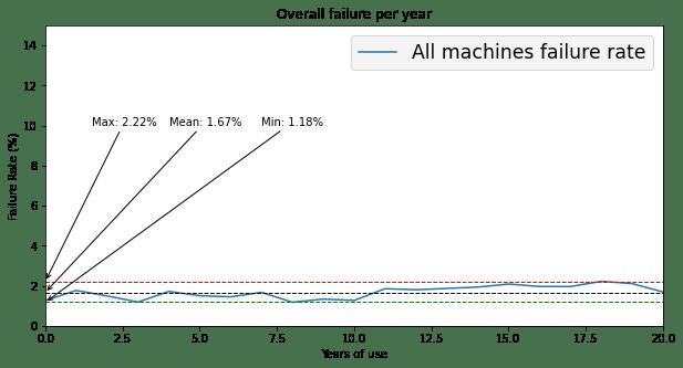 Variabilidad de los fallos ocurridos en una máquina industrial a lo largo de los años