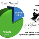The Pareto Principle and Bodybuilding