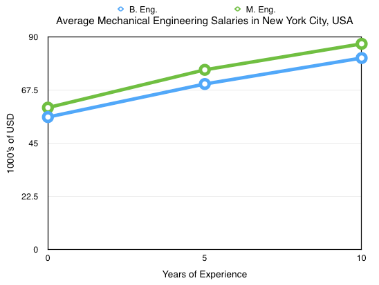 Mechanical Engineering Salaries for New York City