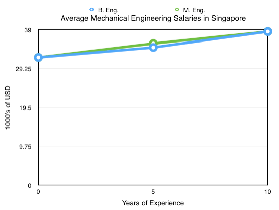 Mechanical Engineering Salaries Singapore