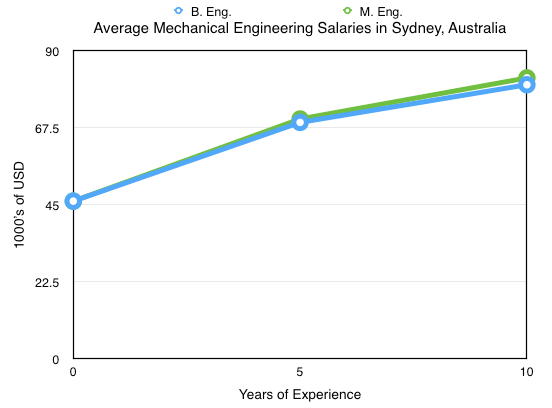 Mechanical Engineering Salary Sydney, Australia
